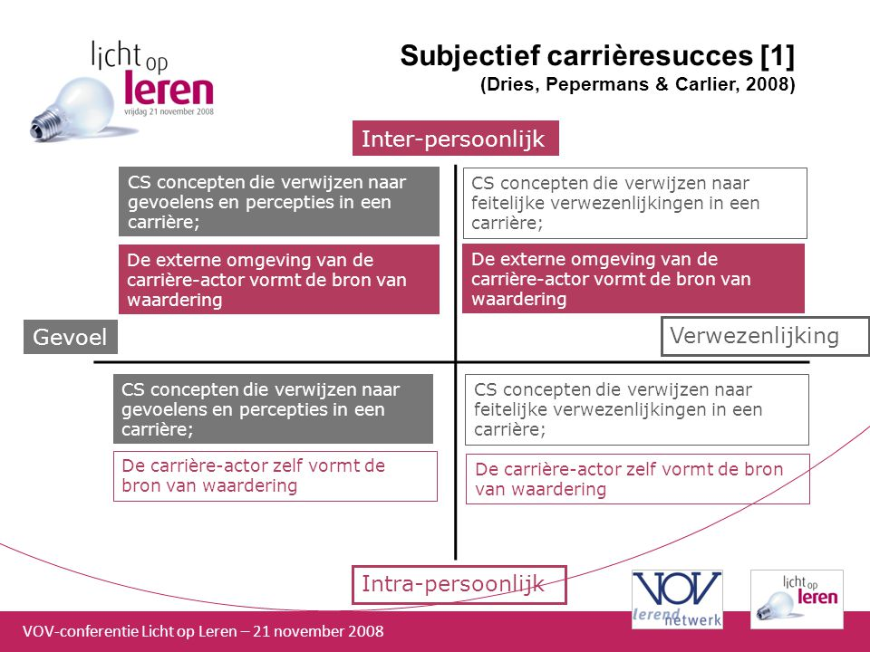 Subjectief carrièresucces [1] (Dries, Pepermans & Carlier, 2008)